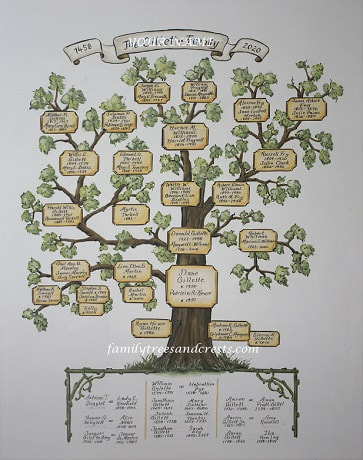 Ancestors family tree painting hand painted on canvas